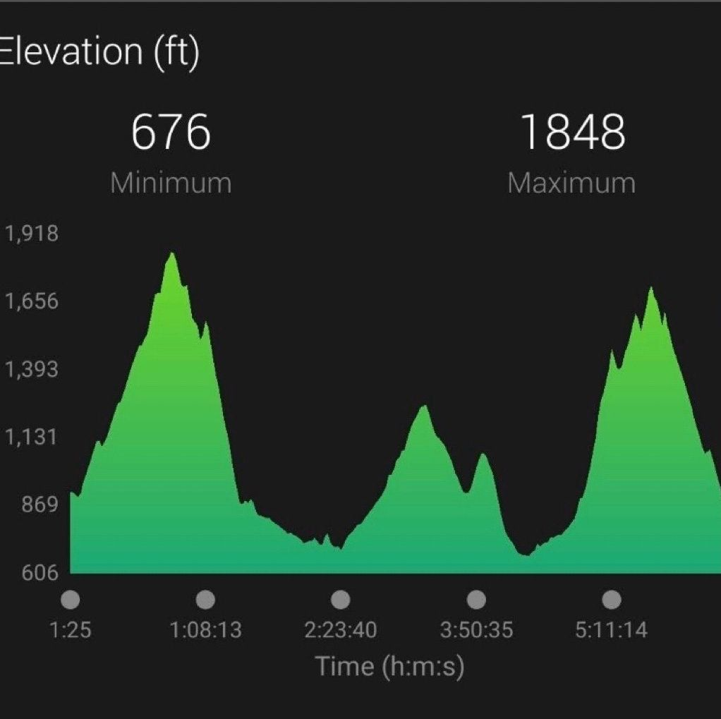 Great Wall Of China Marathon Elevation Profile